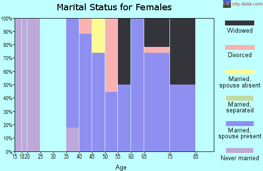 Zip code 62036 marital status for females