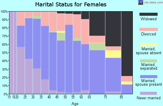 Zip code 62052 marital status for females