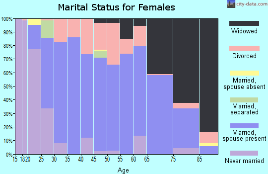 Zip code 62088 marital status for females