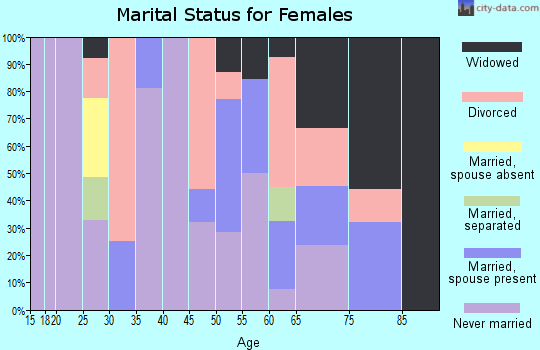 Zip code 62090 marital status for females