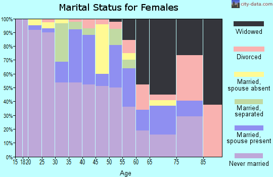 Zip code 62201 marital status for females