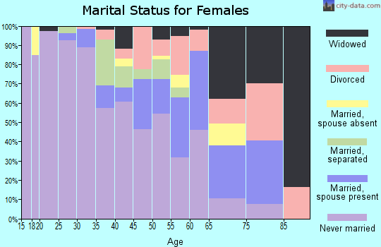 Zip code 62204 marital status for females