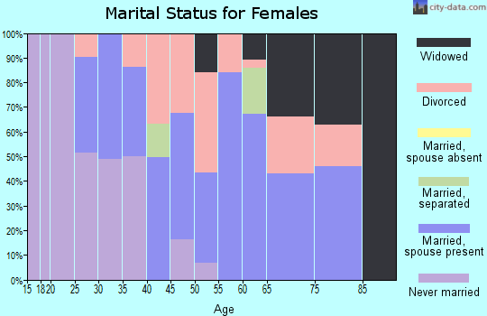 Zip code 62239 marital status for females