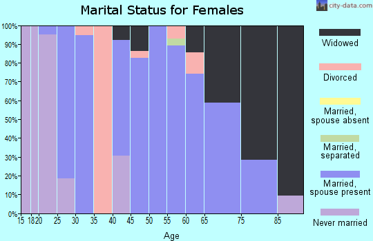 Zip code 62241 marital status for females