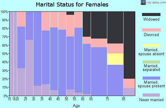 Zip code 62243 marital status for females