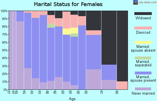 Zip code 62263 marital status for females