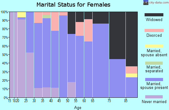 Zip code 62264 marital status for females