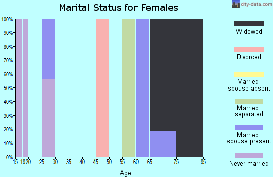 Zip code 62273 marital status for females