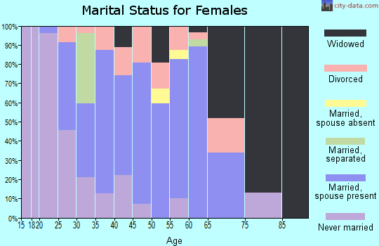 Zip code 62277 marital status for females