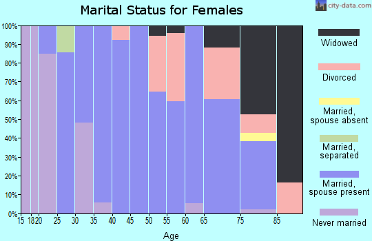 Zip code 62285 marital status for females