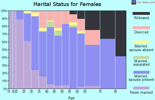 Zip code 62294 marital status for females