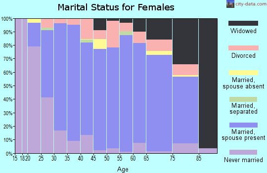 Zip code 62298 marital status for females