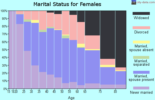 Zip code 62301 marital status for females