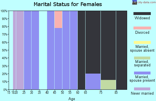 Zip code 62313 marital status for females