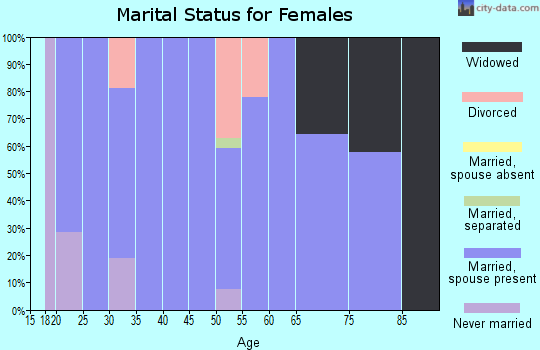 Zip code 62345 marital status for females