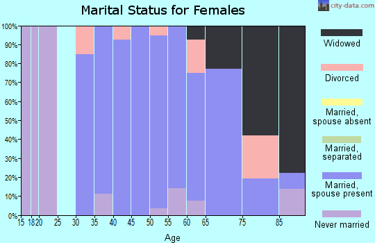 Zip code 62367 marital status for females