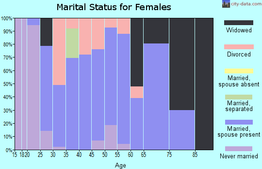 Zip code 62422 marital status for females