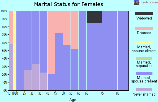 Zip code 62436 marital status for females