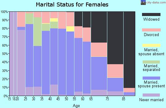 Zip code 62439 marital status for females