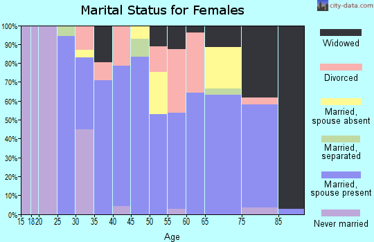 Zip code 62476 marital status for females