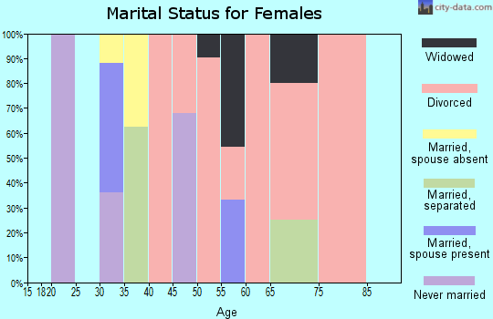Zip code 62523 marital status for females