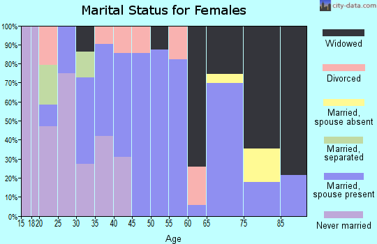 Zip code 62551 marital status for females