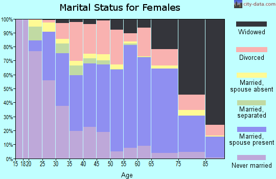 Zip code 62656 marital status for females