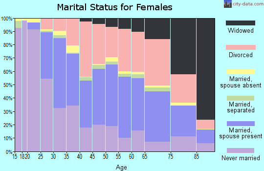 Zip code 62702 marital status for females