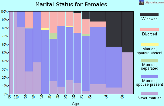 Zip code 62707 marital status for females