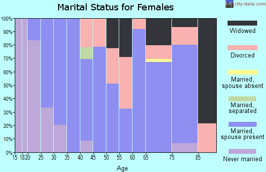 Zip code 62807 marital status for females