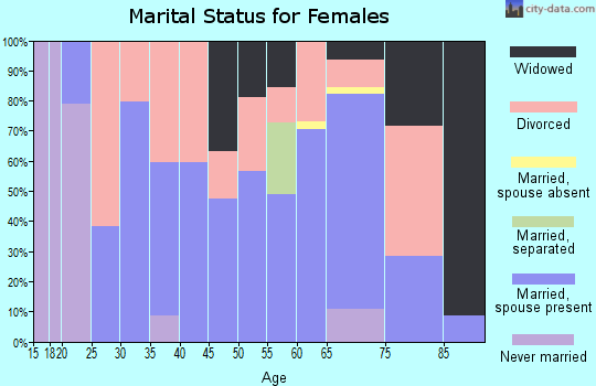 Zip code 62824 marital status for females