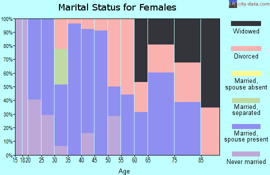 Zip code 62827 marital status for females