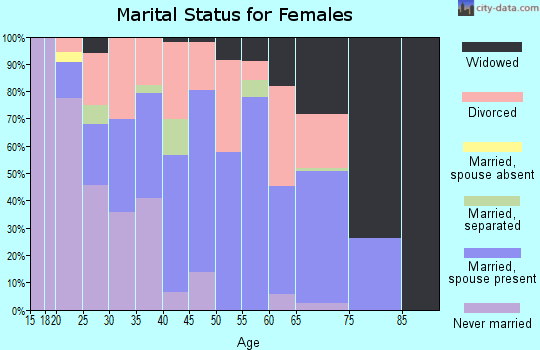 Zip code 62832 marital status for females