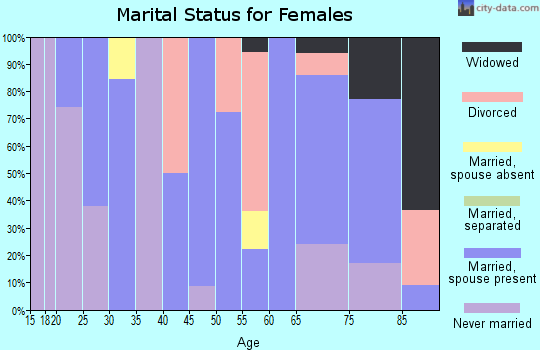 Zip code 62835 marital status for females
