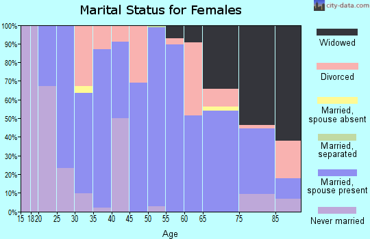 Zip code 62849 marital status for females