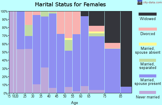 Zip code 62859 marital status for females
