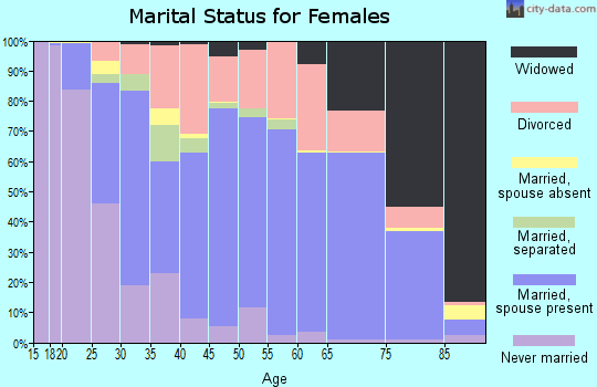 Zip code 62864 marital status for females