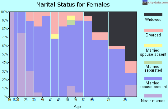 Zip code 62869 marital status for females