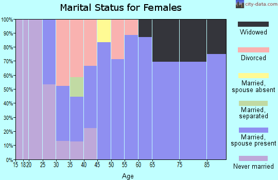Zip code 62893 marital status for females