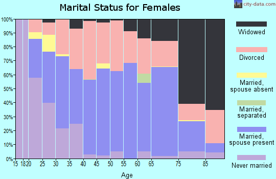 Zip code 62896 marital status for females