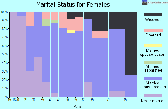 Zip code 62898 marital status for females