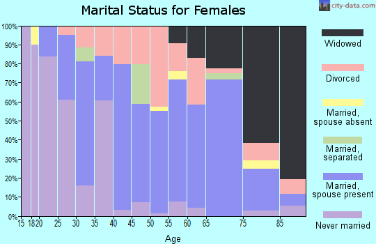Zip code 62930 marital status for females