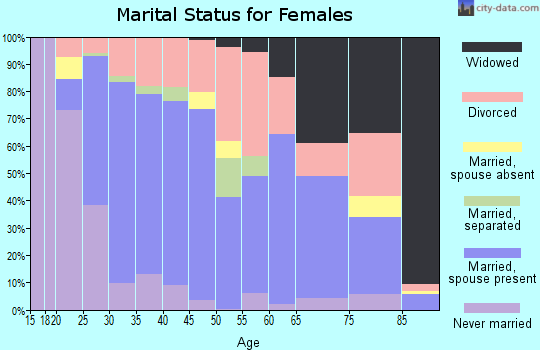 Zip code 62948 marital status for females