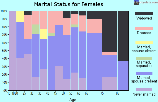 Zip code 62951 marital status for females