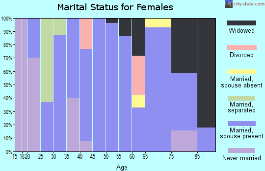 Zip code 62974 marital status for females