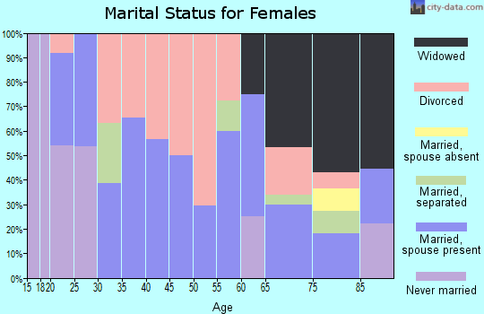 Zip code 62982 marital status for females