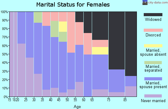 Zip code 62999 marital status for females