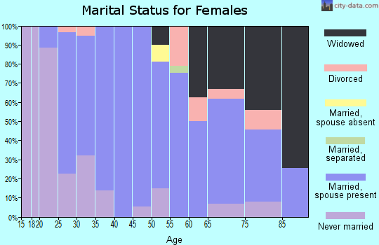 Zip code 63019 marital status for females