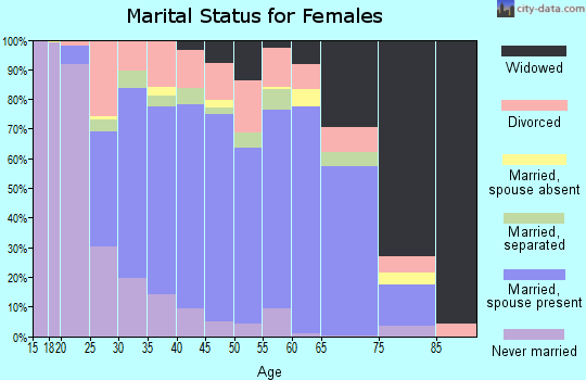 Zip code 63020 marital status for females