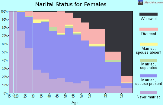 Zip code 63031 marital status for females